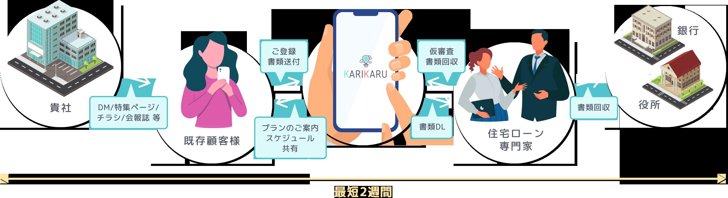 KARIKARUの仕組み